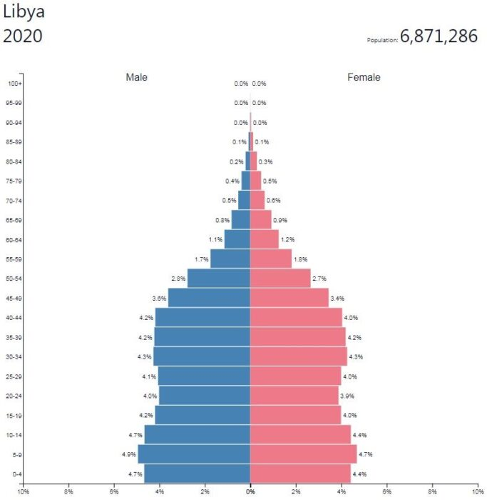 Libya Population Pyramid