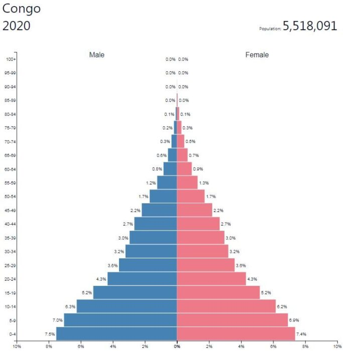 Republic of the Congo Population Pyramid